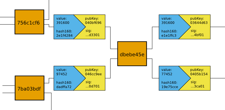 bitcoin transaction data structure